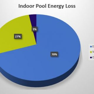 Indoor Pool Energy Loss Pie Chart