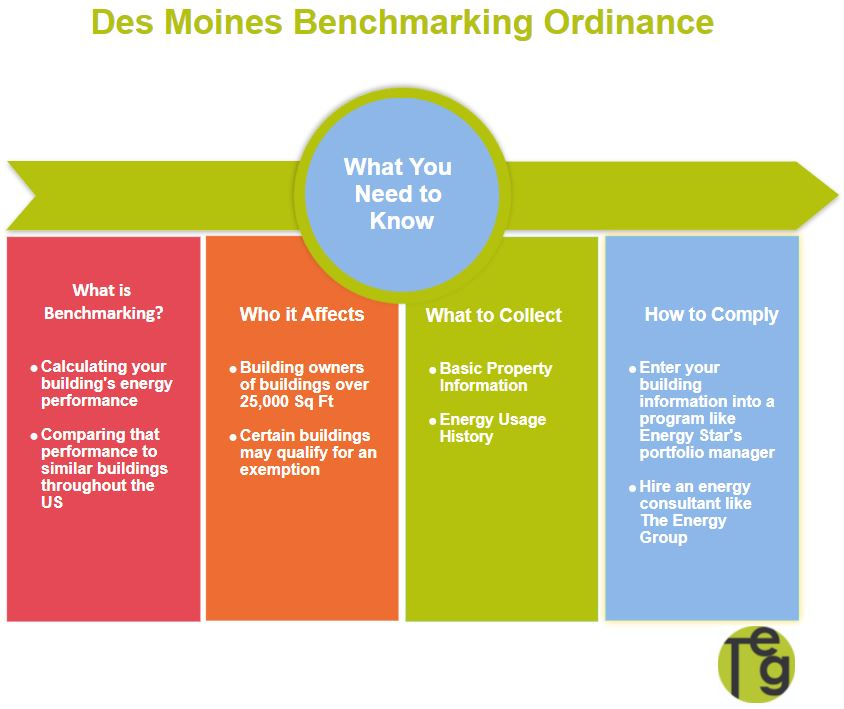 Des Moines Benchmarking Ordinance Infographic