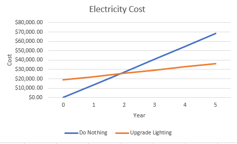 electric usage cost graph