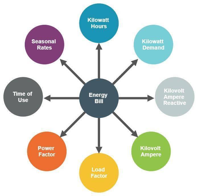 infographic of Energy Bill Factors